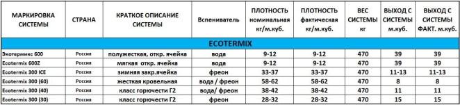 Экотермикс Ecotermix характеристики ППУ компонентов