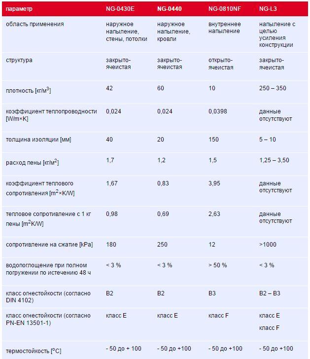 PolyChem Systems PUREX NG компоненты пенополиуретана ППУ