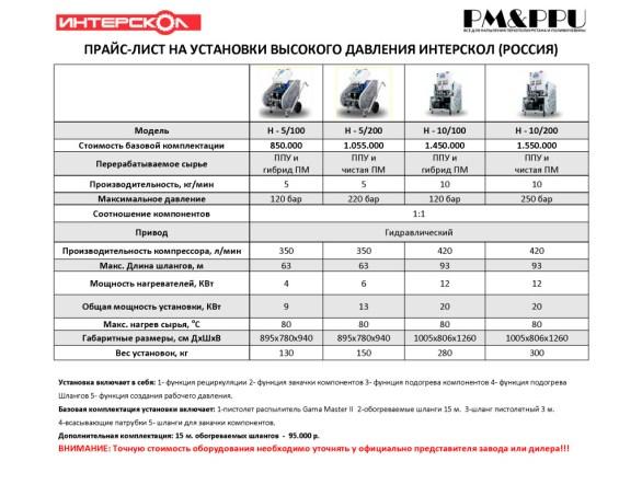 Прайс стоимость установки высокого давления Интерскол Россия
