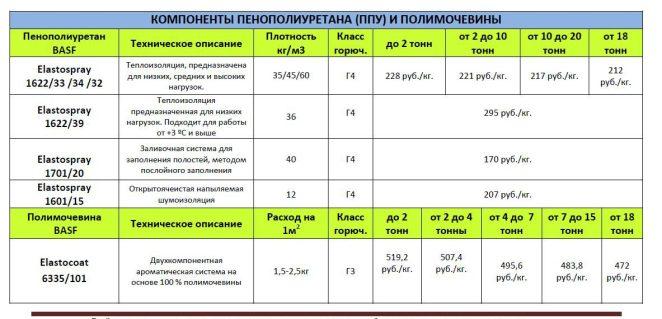 Прайс на компоненты ППУ и полимочевины Материалы химия ПОЛИОЛ ИЗОЦИАНАТ