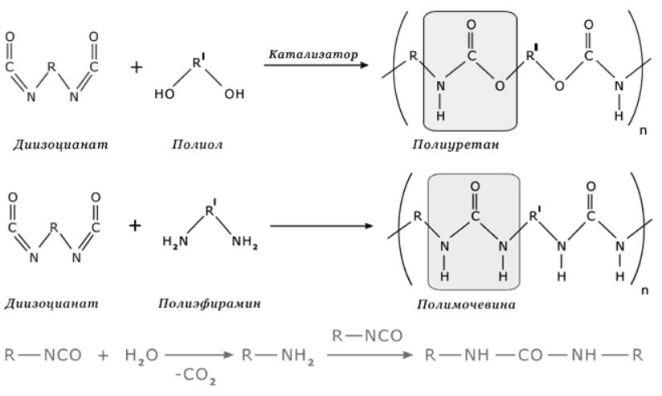 Формула полимочевины