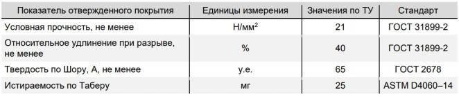 Полимочевина Полипром POLIPROM 05 PA UNIVERSUM юниверсум