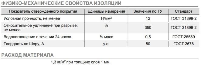 Полимочевина РУЧНОГО НАНЕСЕНИЯ Полипром POLIPROM UNIVERSUM юниверсум