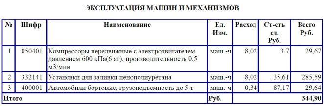 Смета на напыление пенополиуретана и полимочевины ГЭСН 26-01-021-01