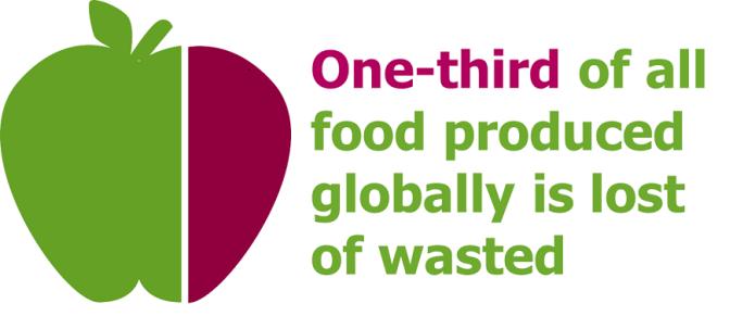 Food Waste Management Market Size - PMR Press Release