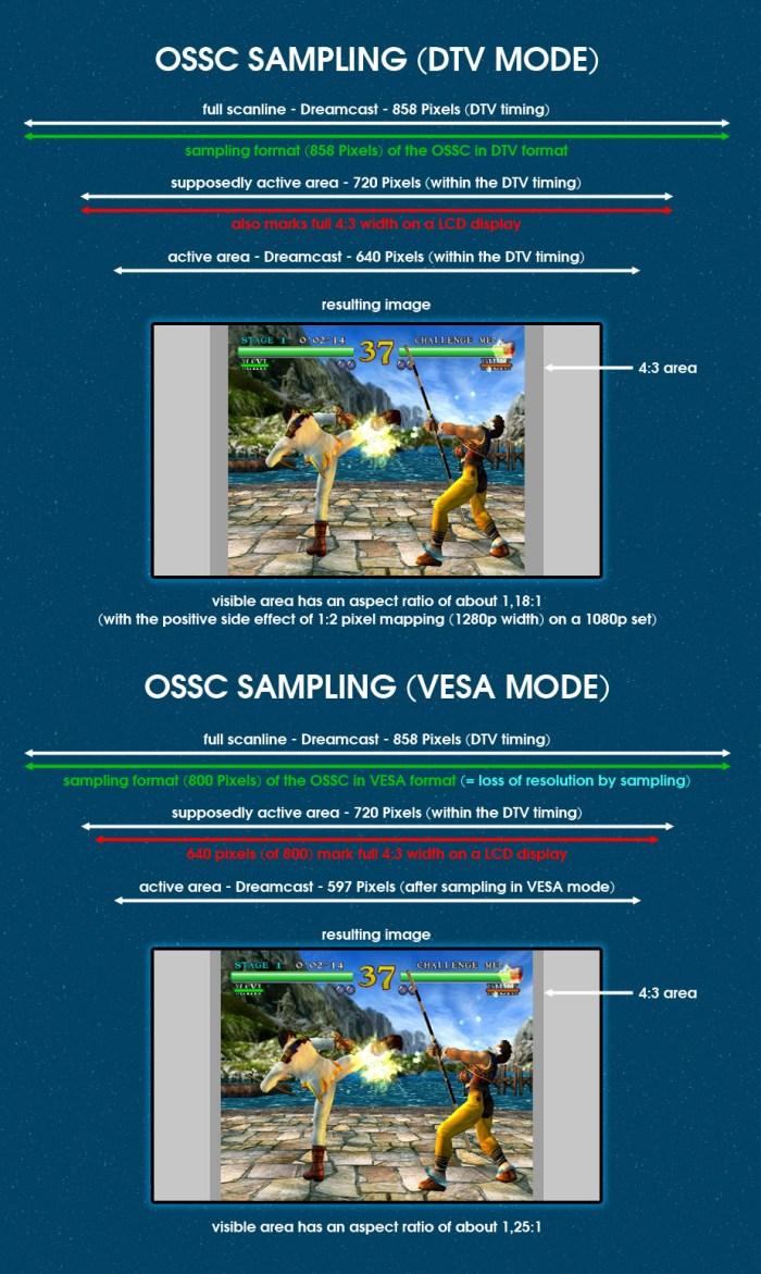 Dreamcast AR