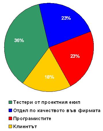 Poll resuts - Testing