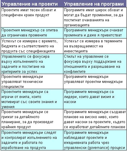 PM vs. Program Management