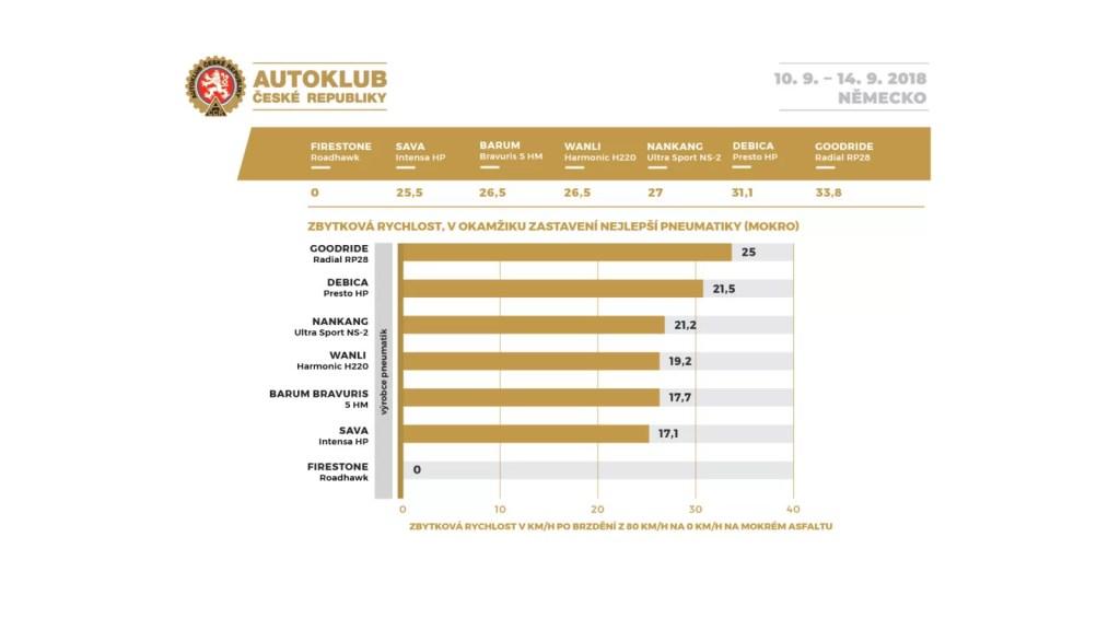 03-autoklub_cr-test-letnich-pneu-205_55_16-zbytkova-rychlost-mokro