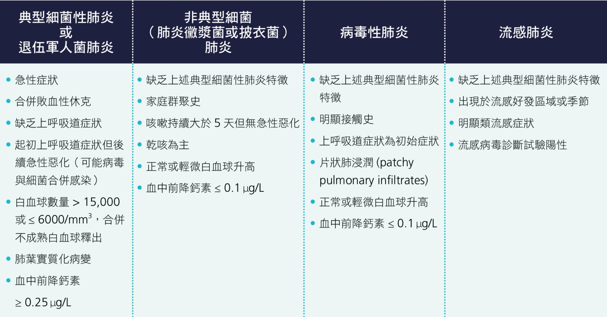 2-1 常見菌種   臺灣肺炎診治指引
