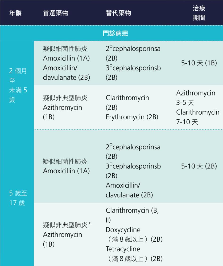 第四章:兒童肺炎   臺灣肺炎診治指引