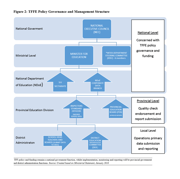 TFF Policy Governance and Management Structure