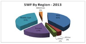 PNG Sovereign Wealth Fund concept paper