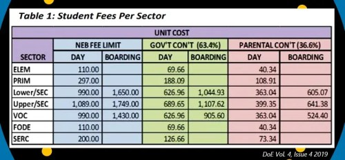 PNG Govt Tuition Fee Subsidy (GTFS) Policy 2020