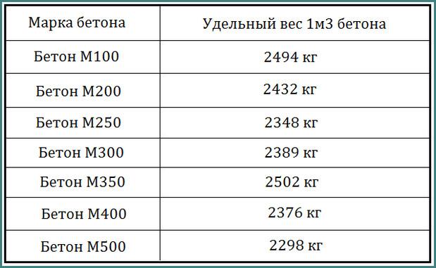 1 куб бетона сколько кг
