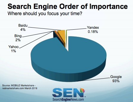 Search Engines Market Share