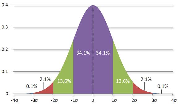NormalDistributionWithPercentages1