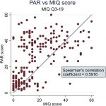 A cross-sectional evaluation of the impact of Class II Division 1 malocclusion in treated and untreated adolescents on oral health–related quality of life