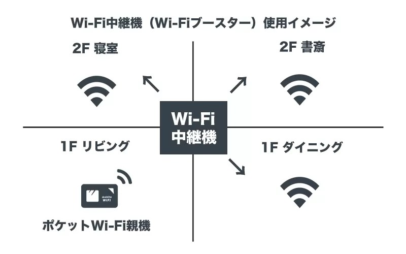 Wi-Fi中継機(Wi-Fiブースター)使用イメージ