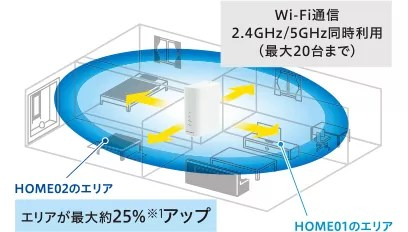 5GHzと2.4GHzの同時利用で同時最大接続数は20台