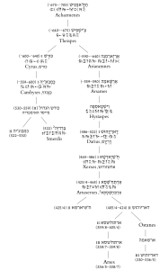 השושלת האח'מנית, מתוך מגילת אסתר מאחורי המסכה, הוצאת זרש 2016