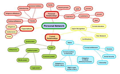 Mindmap Your Personal network