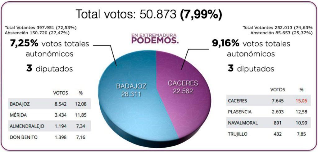 Análisis de Podemos Cáceres sobre las Elecciones Regionales