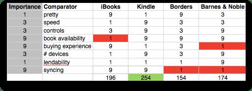 qfd of ebook readers