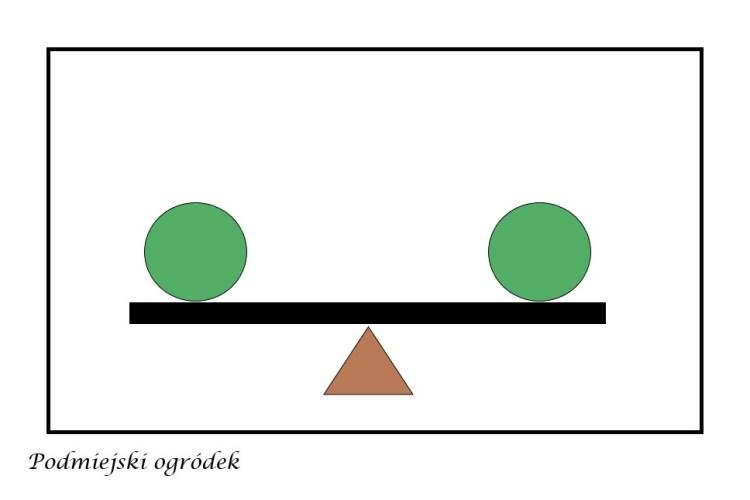 równowaga symetryczna