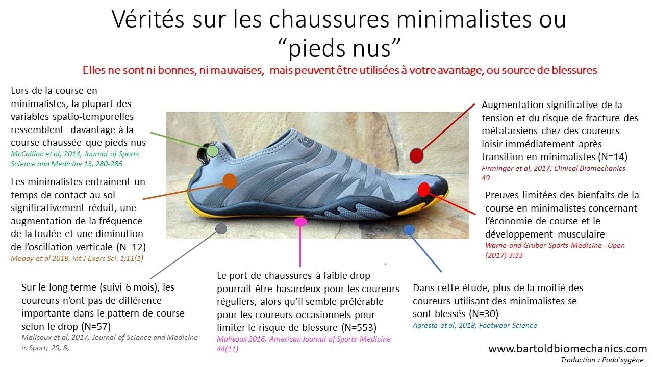 infographie chaussures de running minimaliste barefoot