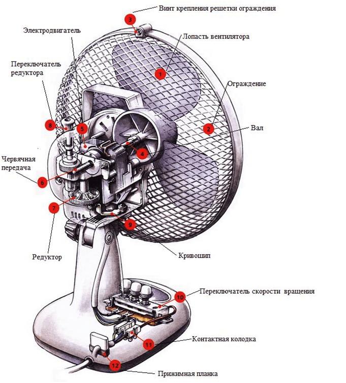 Конструкция настольного вентилятора