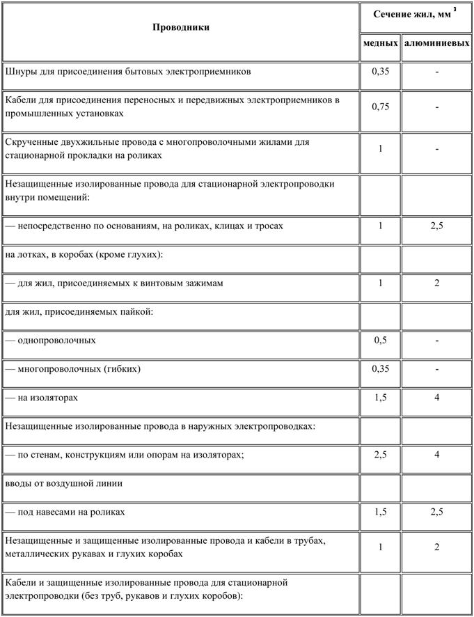Таблица подбора проводки