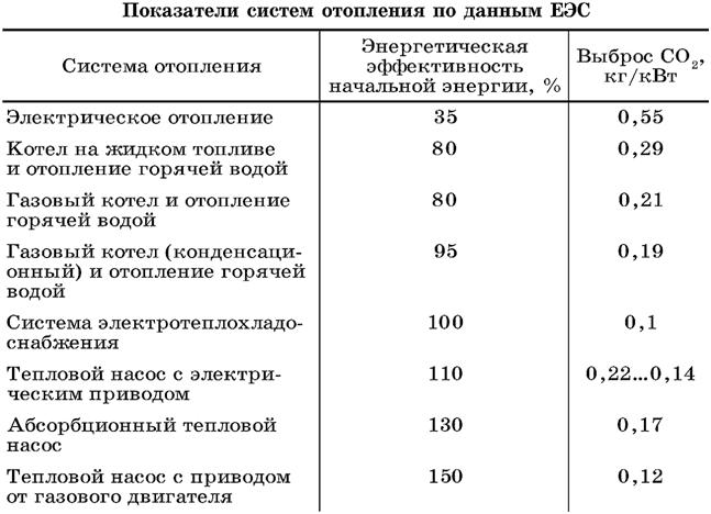 Показатели систем отопления по данным РЭС