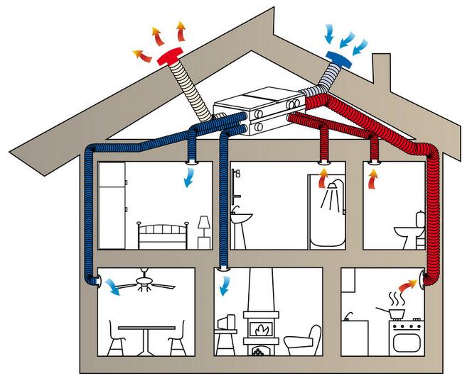 Устройство вентиляции в жилом доме