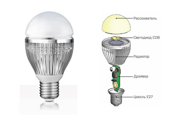 почему мерцает светодиодная лампа