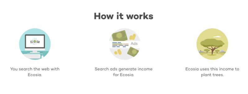 How Ecosia Works