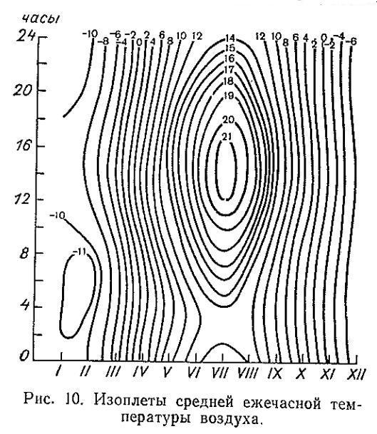 Інжір. 10. Ауаның орташа сағаттық температурасының изопулалары.