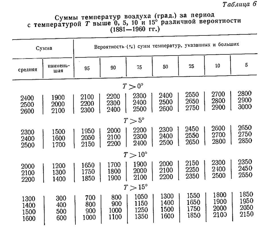 Ауа температурасының температурасы (бұршақ) 05.10 және 15 ° (1881-1960 г.)