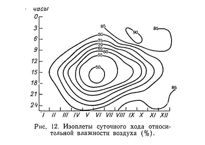 Інжір. 12. Ауаның салыстырмалы ылғалдылығын электрмен жабдықтау (%).