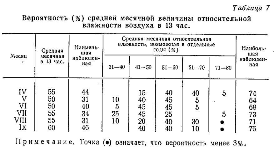 7-кесте. Ауаның салыстырмалы ылғалдылығының орташа айлық мәнінің ықтималдығы (%).