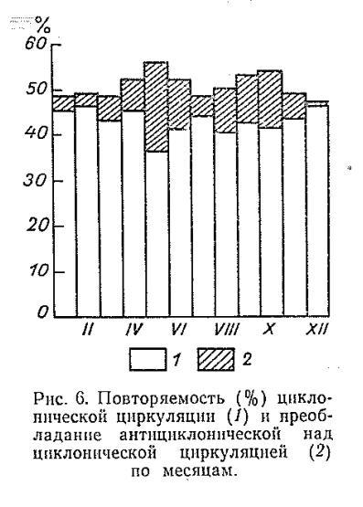 Циклоопиялық айналымның қайталануы (%) және циклондық циклональды циклоникалық айналымға қарағанда (2) айлар бойынша