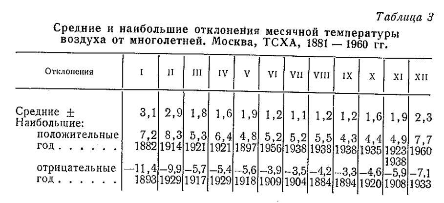 Ай сайынғы ауа температурасының орташа және үлкен ауытқулары ұзақ мерзімді .moscow. TSHA., 1881-1960