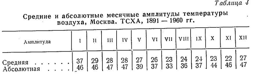 Ауа температурасының бұзылуы және абсолютті ай сайынғы амплитудасы, Мәскеу. TSHA, 1891 - 1960