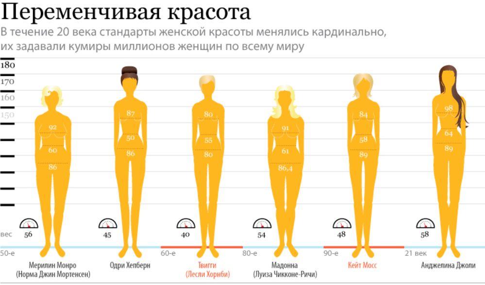 Идеальные параметры фигуры при росте 170 модельное агенство саяногорск