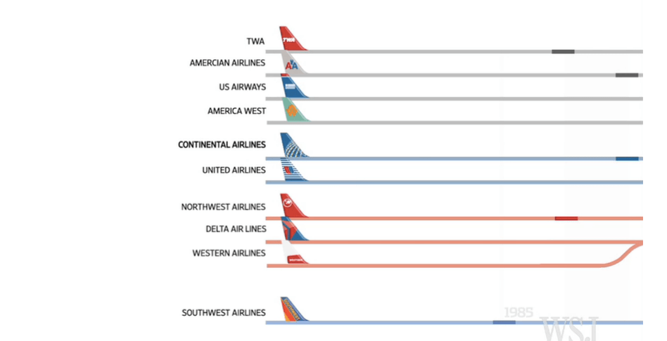 Some Very Cool Interactive Features Including An Animated Us Airline Merger Map An Updated Hub Map A Us Market Share Breakdown And An Amr Timeline