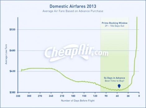 CheapAir-2013-Domestic-AirFares2