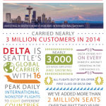 Delta Seattle