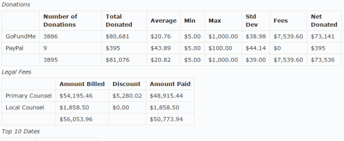 Skiplagged Excess Donations