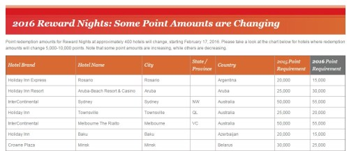 ihg-points-changing
