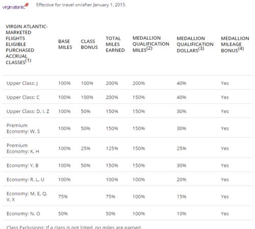 SkyMiles Virgin Atlantic Earning Rates